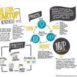 Lean-startup-VerticalInnovation
