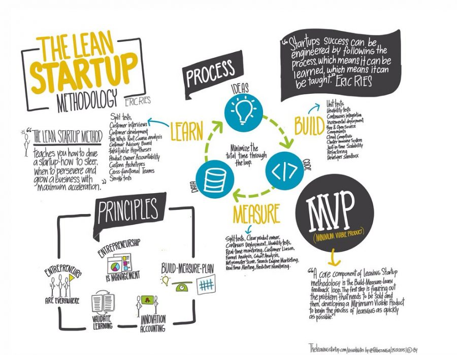 Qu'est ce que le lean startup : mieux comprendre ce modèle
